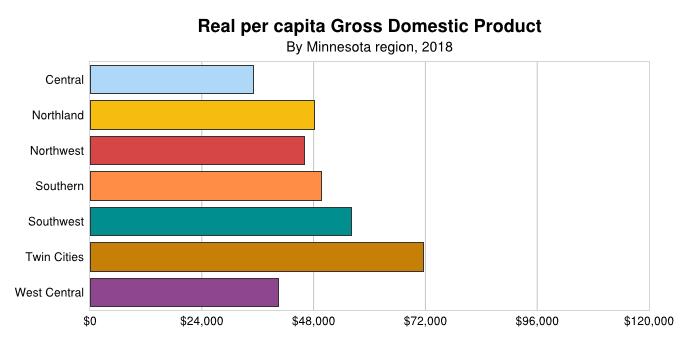 Per Capita GDP By Regions
